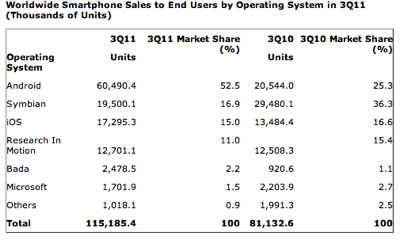 Gartner q311 worldwide smartphone sales