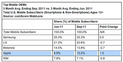 comscore-top-mobile-phone-vendors-in-us-q311.png