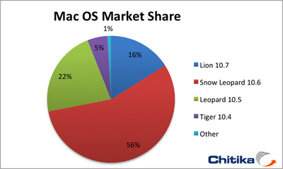 lion-mac-share-chitika.jpg
