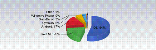 Net applications pie chart mobile os 201111