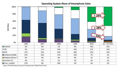 Npd us smartphone os oct2011
